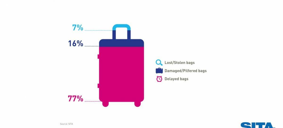 Sita: meno bagagli persi o smarriti con il tracking